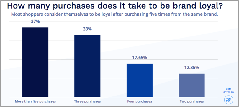 How Many Purchases Does it Take to be Brand Loyal for customer loyalty management