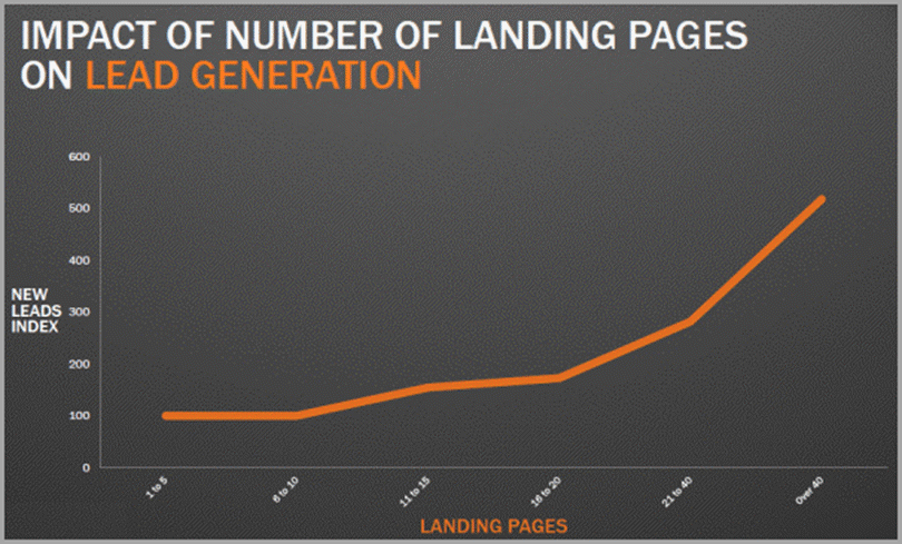 Impact of Number of Landing Pages on Lead Generation for website conversion rate