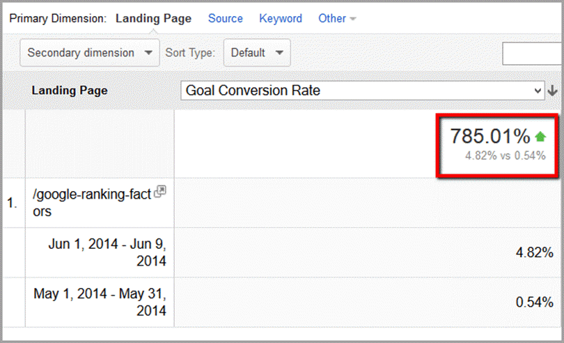 Landing Page Goal Conversion Rate for website conversion rate