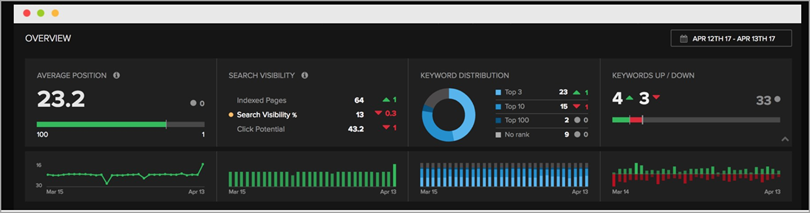 Nightwatch integrates Google Analytics, Search Console and adwords for marketing and sales tools