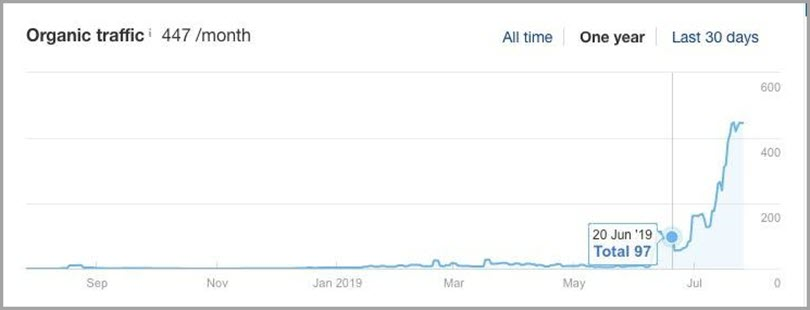 Organic Traffic for marketing and sales tools