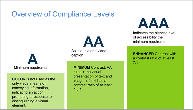 Overview of Compliance Levels for Website Accessibility