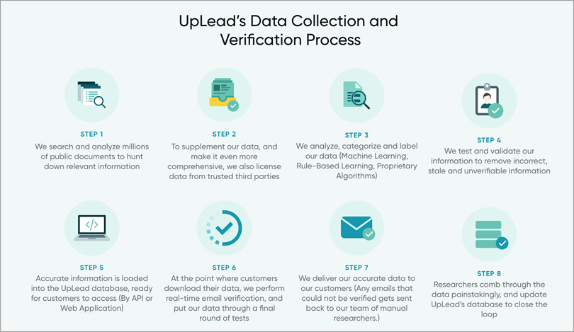 UpLead's Data Collection and Verification Process for marketing and sales tools