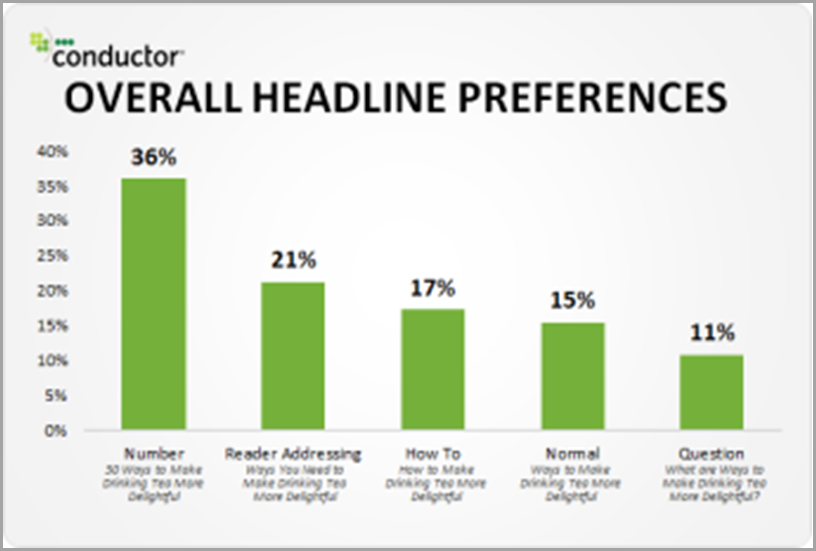Use Numbers to Improve Specificity like the conductor overall headline preferences for changing workplace
