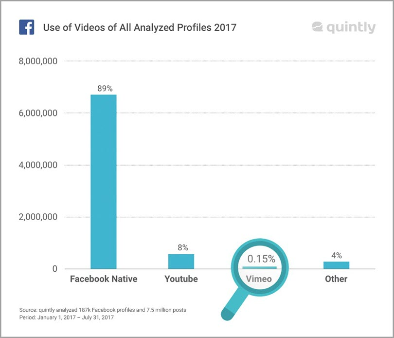 Use Videos of All Analyzed Profiles 2017 for facebook video marketing statistics
