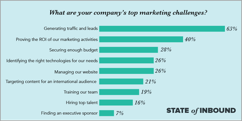 Company's Top Marketing Challenges to market a services <a href=