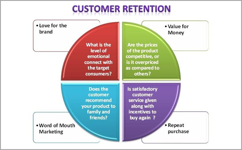 Customer Retention for scale a tech startup