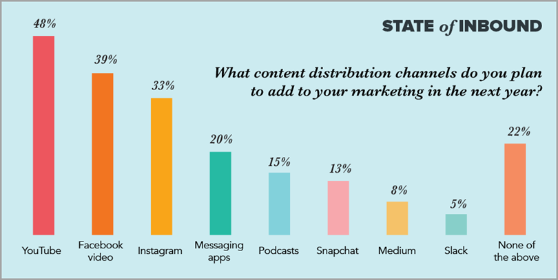 Free Content Promotion Platforms for content distribution strategies