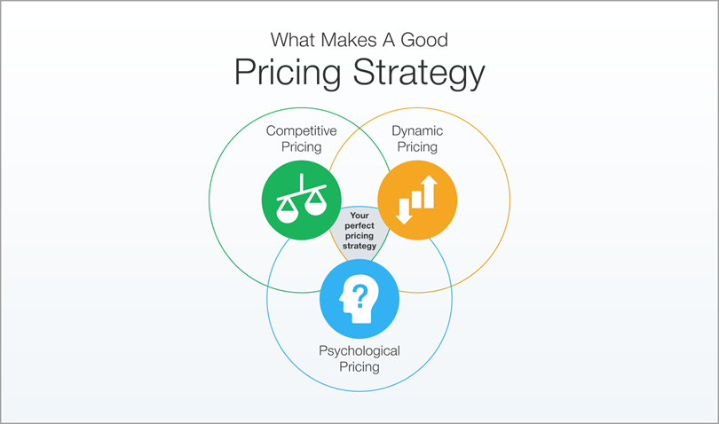 Pricing Strategy for scale a tech startup