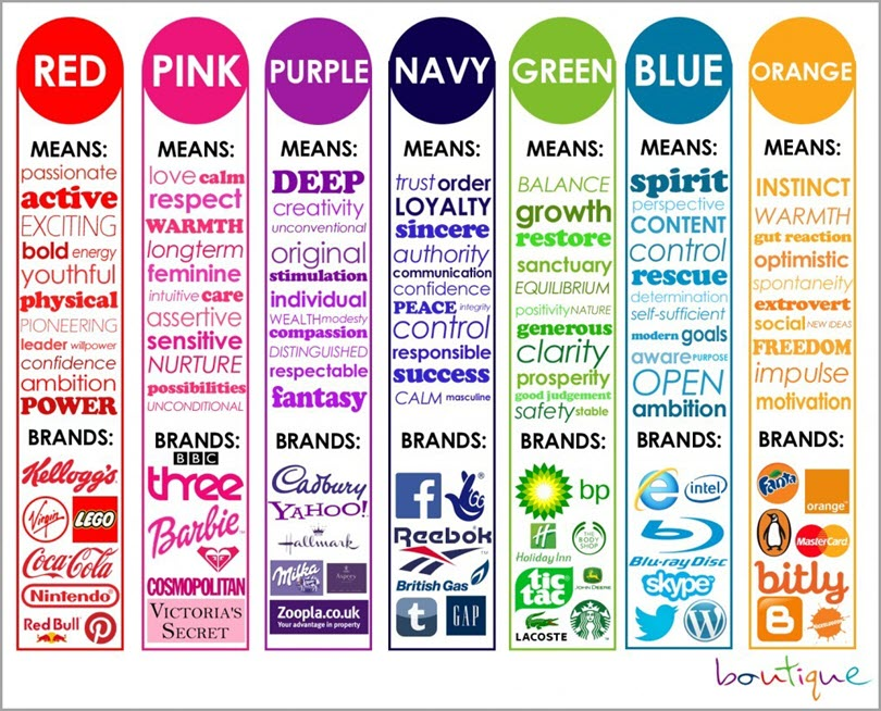Psychological Impact of Colors for colors in marketing