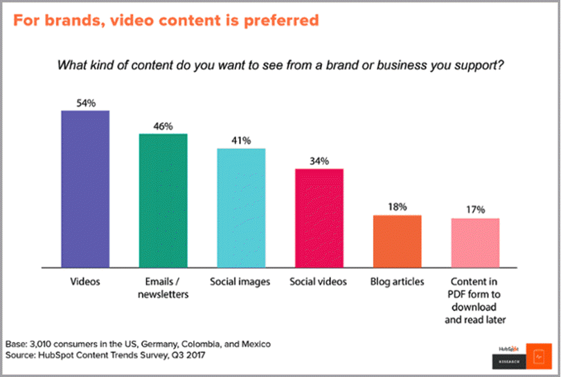 Video content is preferred for brands for market a services <a href=