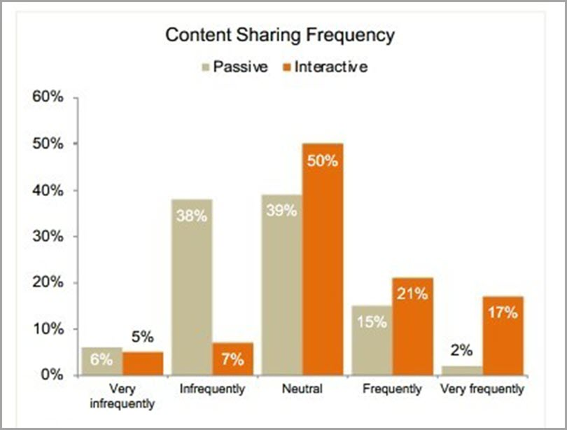Content Sharing Frequency of Quizzes as Marketing tool for personalized quizzes