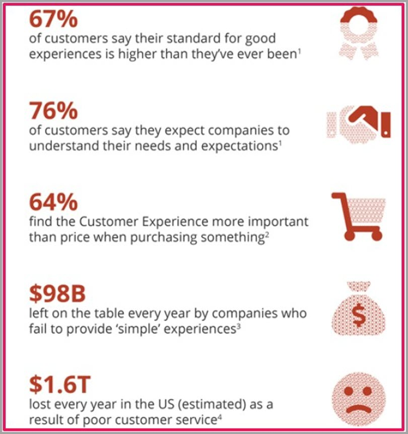 Enhance Customer Experience for retail marketing