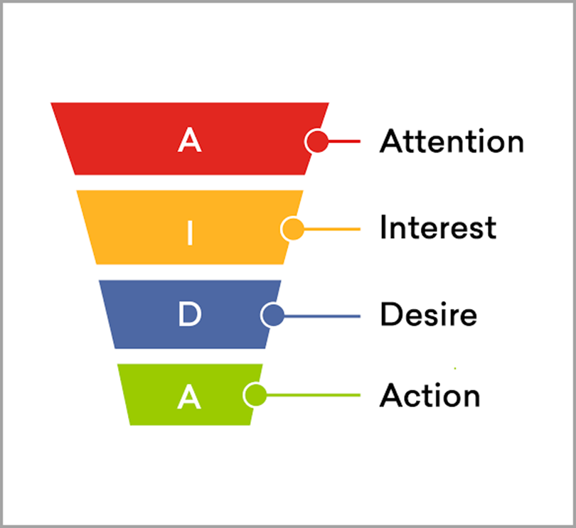 Freshworks funnel for ecommerce marketing funnel