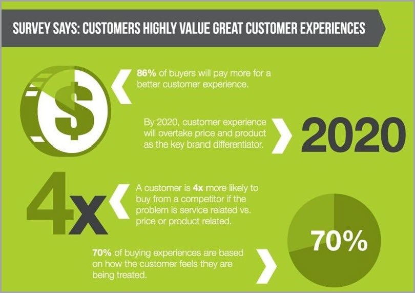 Provide Great Customer Service to avoid business failure