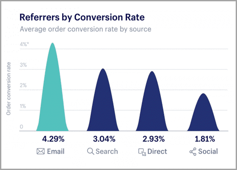 Referrers by Conversion Rate for retail marketing