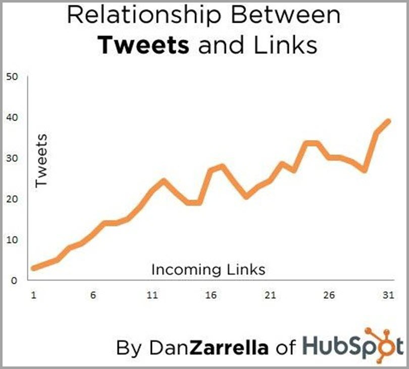 Relationship Between Tweets and Links for social media and seo
