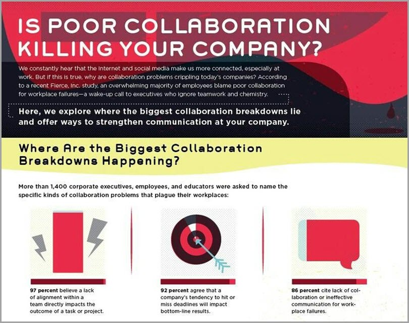 System for Project Management and Collaborationf to avoid business failure