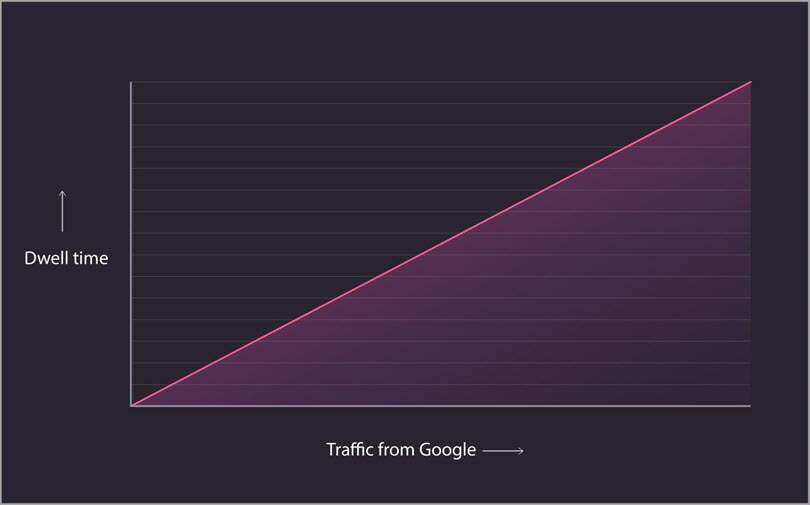 Traffic From Google for dwell time