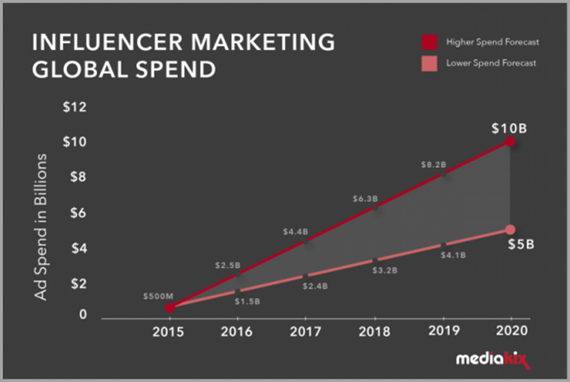 Influencer Marketing Global Spend for influencer video marketing