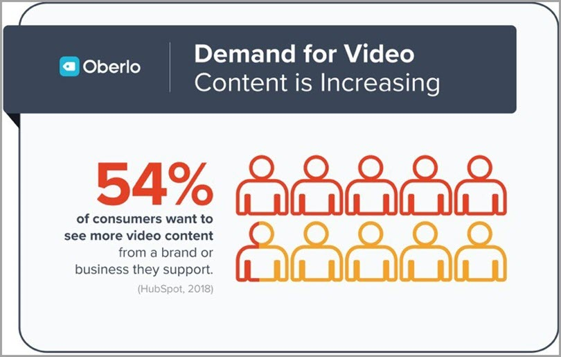 Oberlo demand for Video Content for digital marketing trends