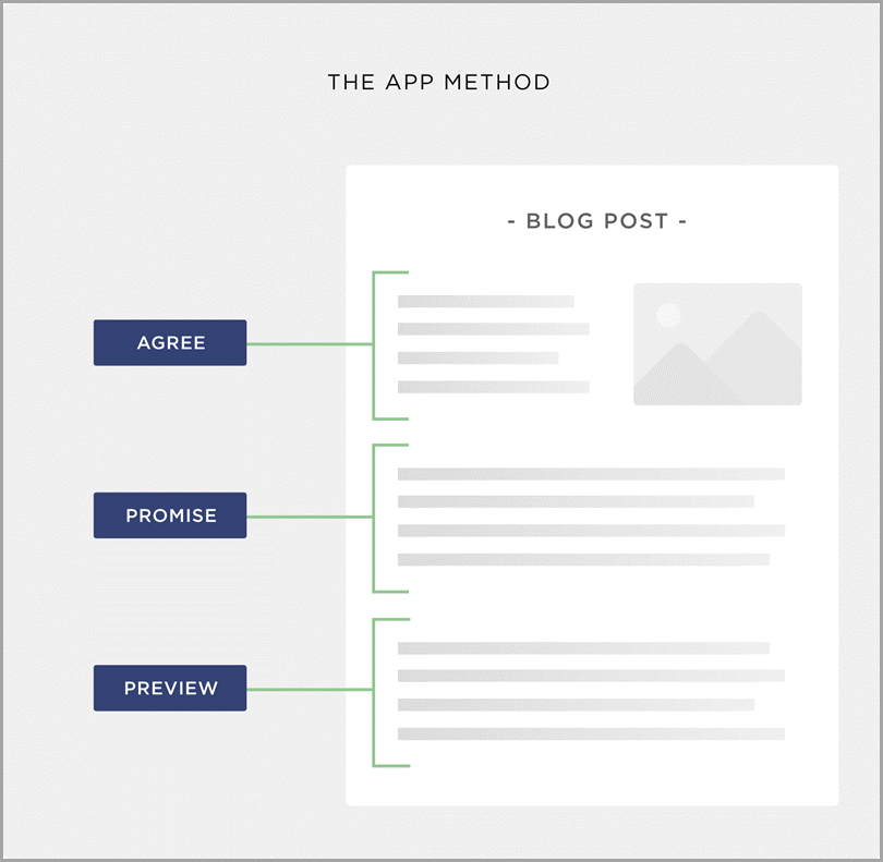 The App Method in Writing an Intro for website visitors