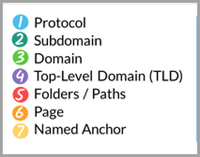 URL structure Legend for the URL structure