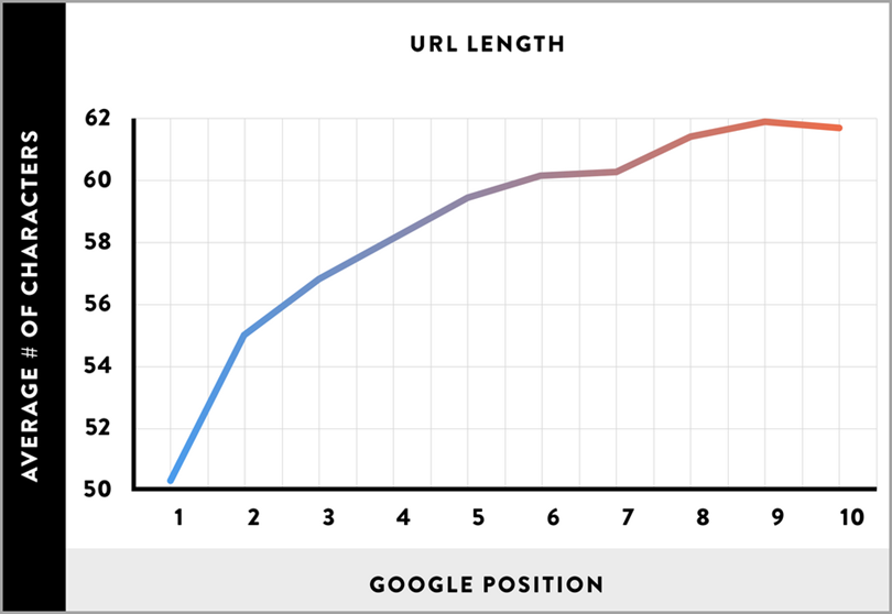 Backlinco study on the URL structure