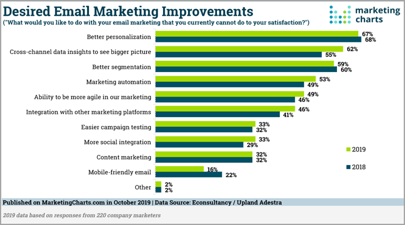Desired Email Marketing Improvements for research-based content