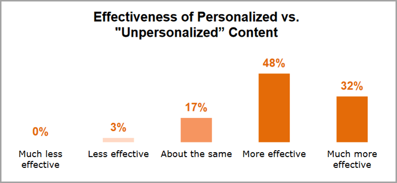 Effectiveness of Personalized vs Unpersonalized Content for b2b content personalization