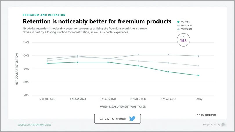 Freemium products for subscription business