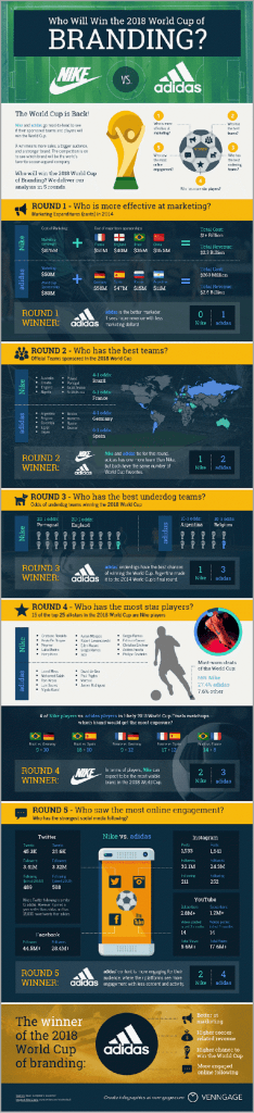 Infographic by Vennage comparing the branding between Adidas and Nike for visual content marketing