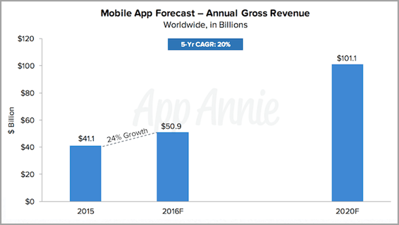 Mobile App Forecast for app business