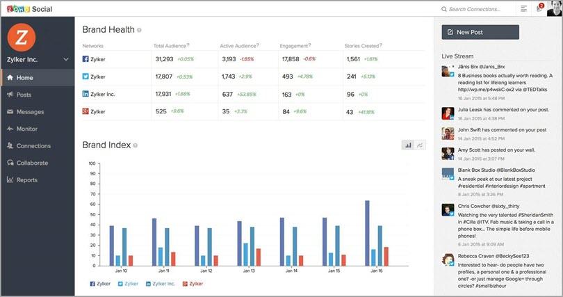 Monitor keywords for brand identity