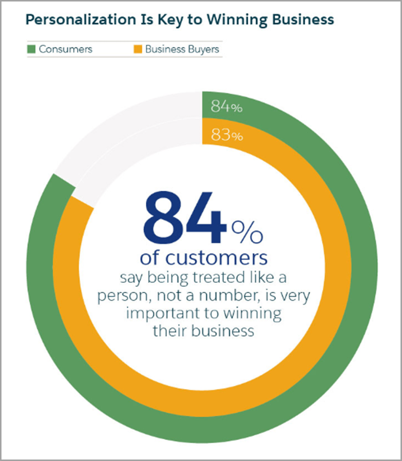 Personalization is Key to Winning Business for b2b content personalization