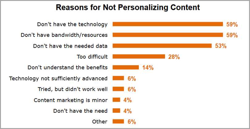 Reasons for Not Personalizing Content for b2b content personalization