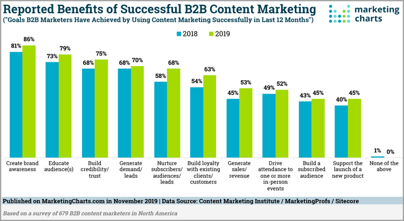 Reported Benefits of Successful B2B Content Marketing for research-based content