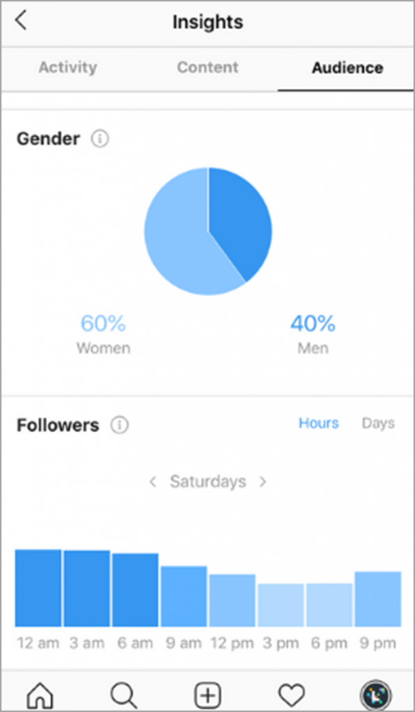 Scheduling and consistency IG Insights for Instagram engagement