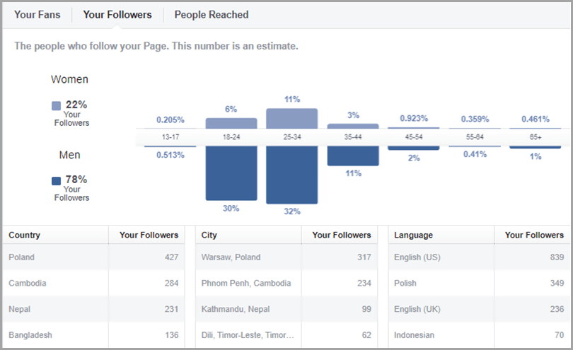 Target your Audience for social data