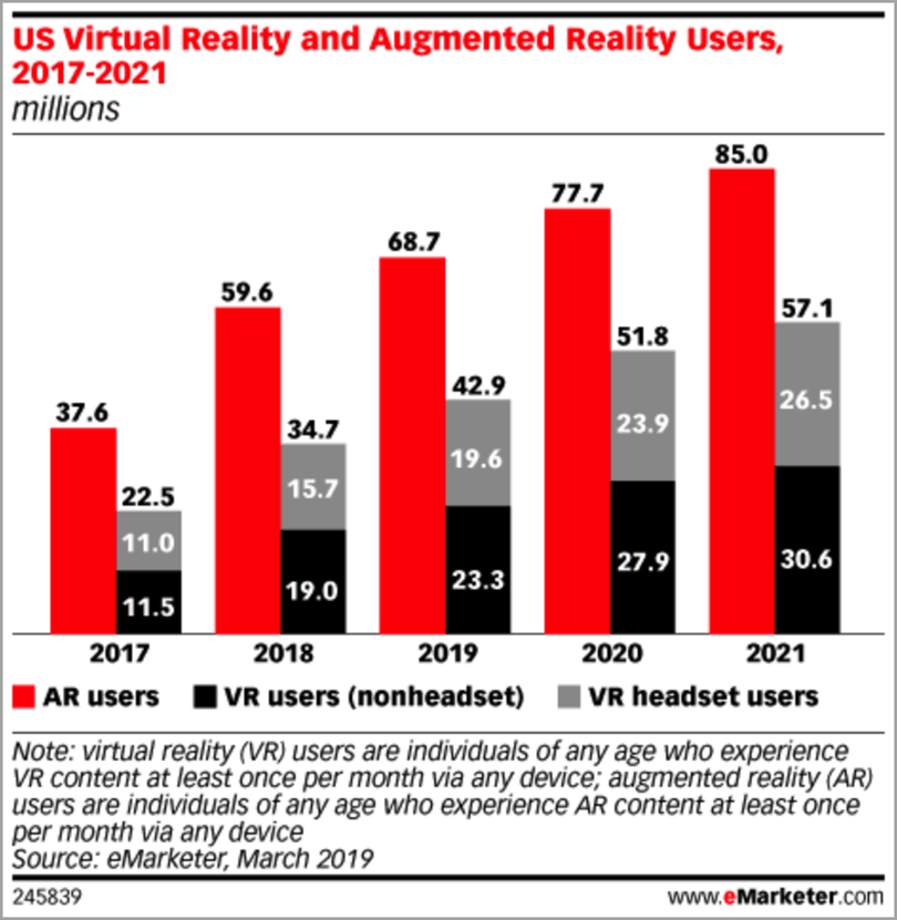 Virtual Reality and Augmented Reality Users Data for AI in ecommerce