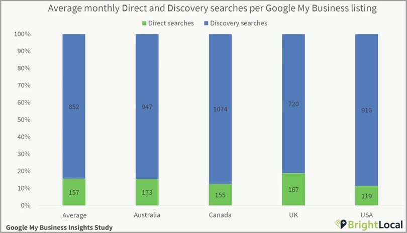 Average Monthly Direct and Discovery Searches in Optimizing FMB Accounts for boosting your traffic