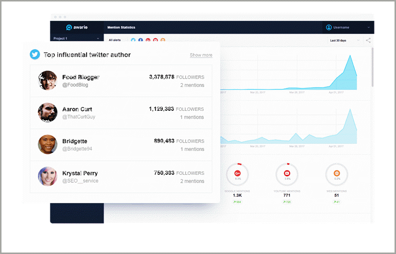 Awario tool to find influencer for niche-relevant influencers