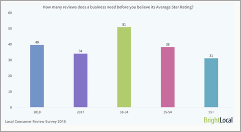 Publish Reviews in Multiple Site for boosting your traffic