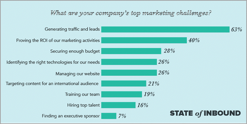 Top Marketng Challenges for boosting your traffic