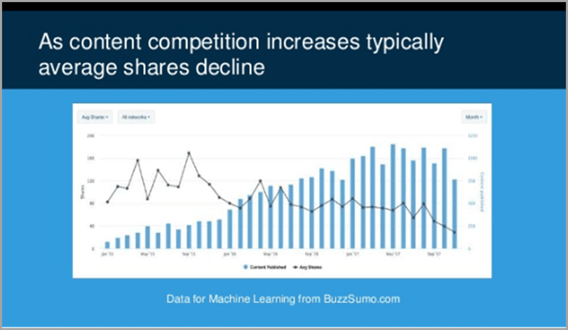 decrease in social media shares to upgrade content