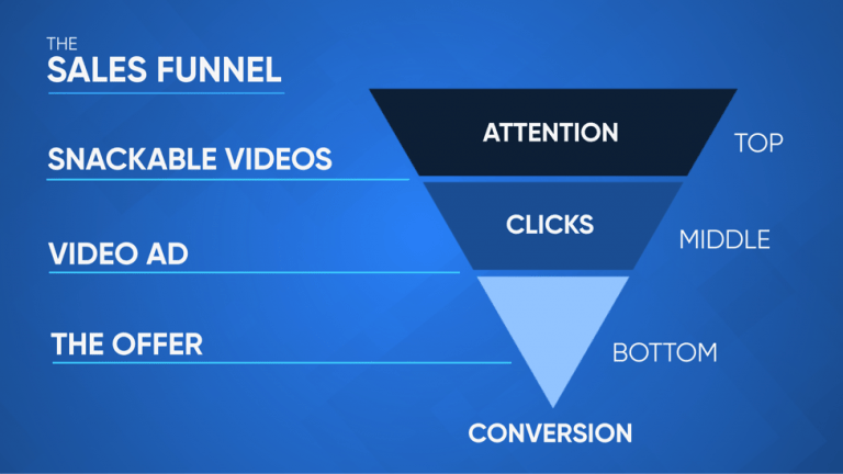 Video marketing - sales funnel