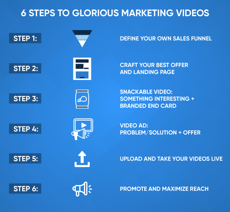 Video marketing - How-To Steps