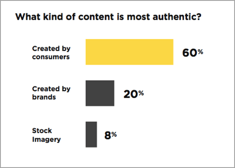 Brand Credibility with Authentic Content to enhance social media