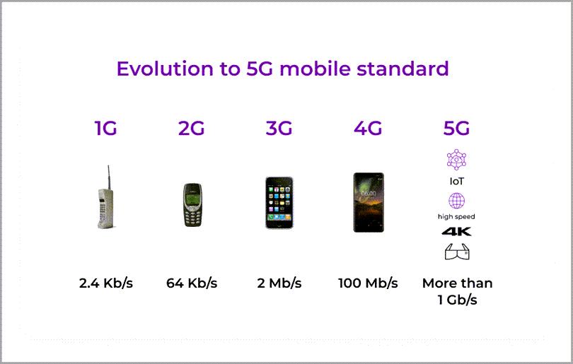 Evolution to 5G mobile standards digital advertising trends