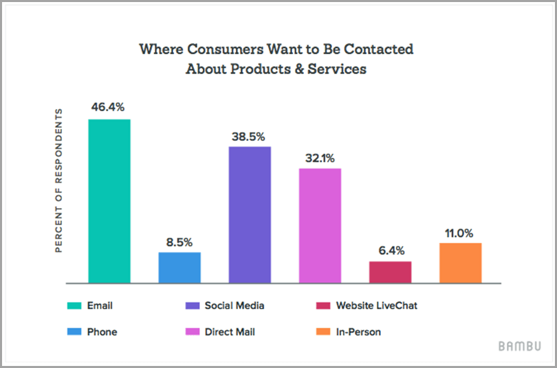 Where consumers want to be contacted about profucts and services for enhance social media